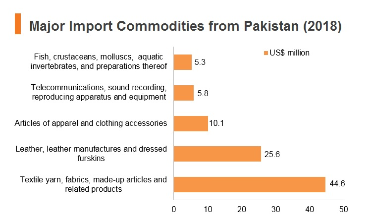 Graph: Major import commodities from Pakistan (2018)