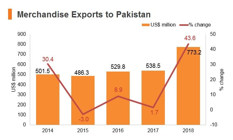 Graph: Merchandise exports to Pakistan