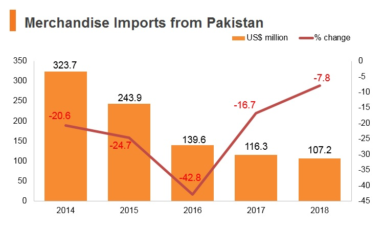 Graph: Merchandise imports from Pakistan