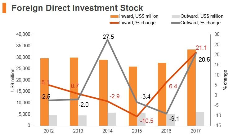 Graph: Croatia FDI stock
