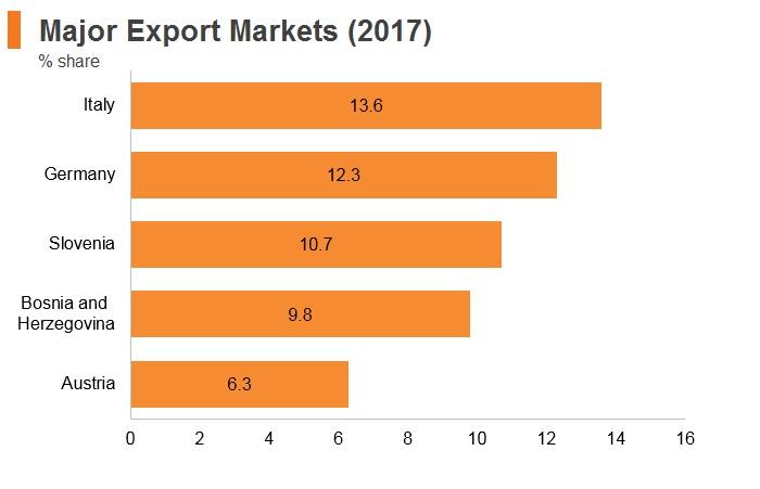 Graph: Croatia major export markets (2017)
