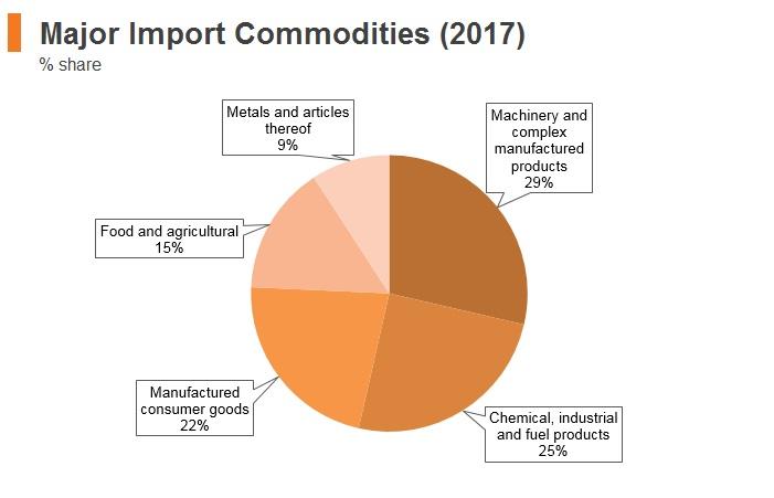 Graph: Croatia major import commodities (2017)
