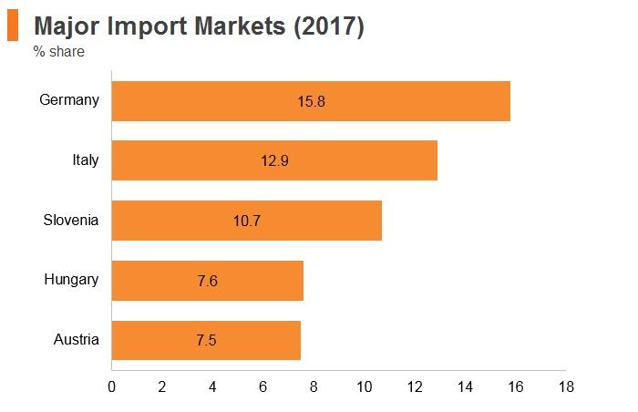 Graph: Croatia major import markets (2017)