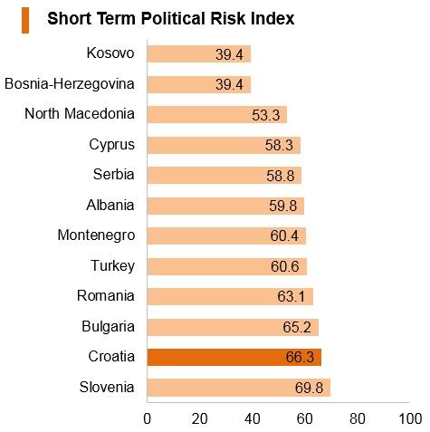 Graph: Croatia short term political risk index