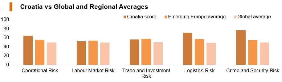 Graph: Croatia vs global and regional averages