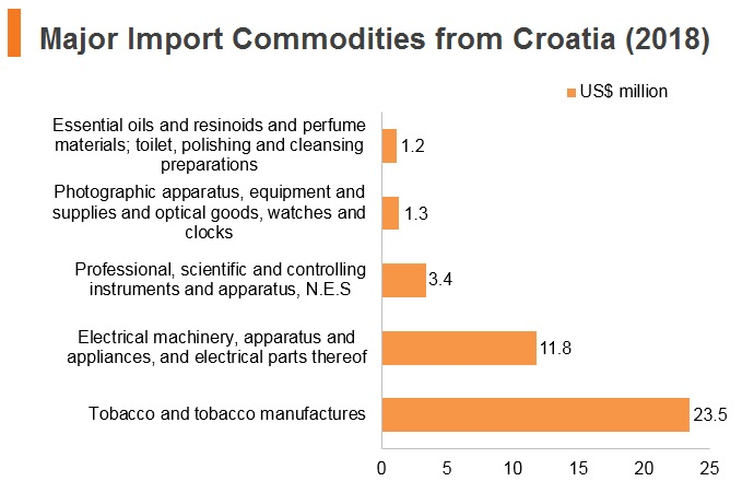 Graph: Major import commodities from Croatia (2018)