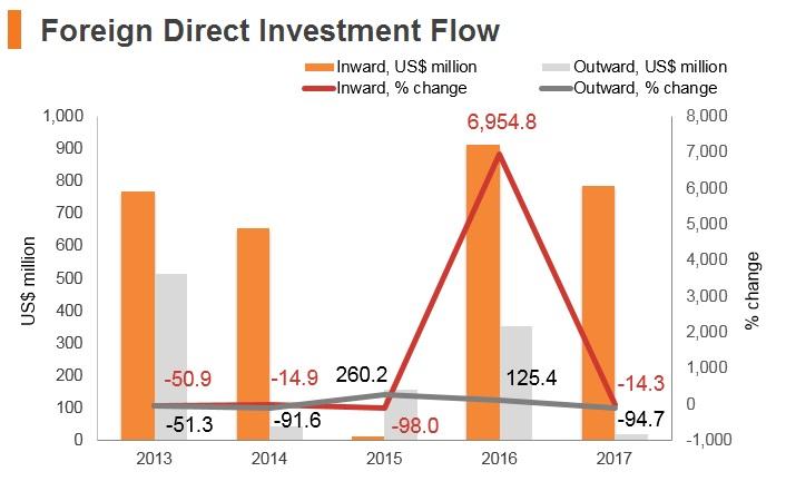 Graph: Estonia FDI flow