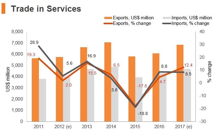Graph: Estonia trade in services