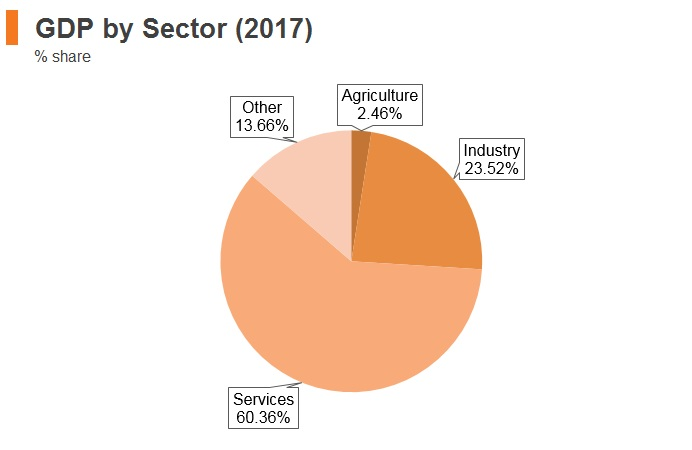 Graph: Estonia GDP by sector (2017)