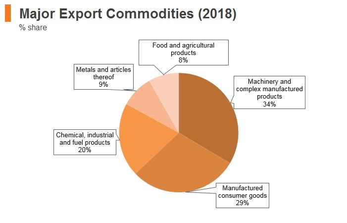 Graph: Estonia major export commodities (2018)