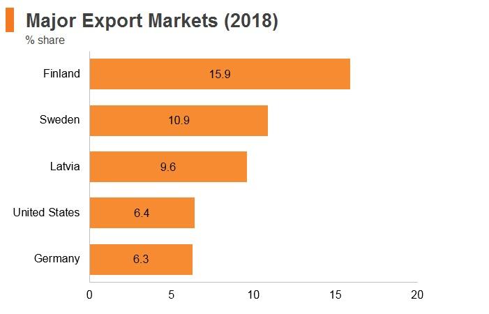 Graph: Estonia major export markets (2018)