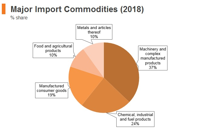 Graph: Estonia major import commodities (2018)