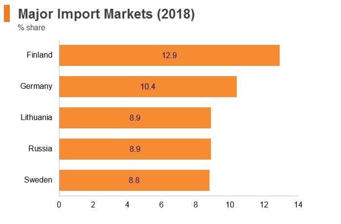 Graph: Estonia major import markets (2018)
