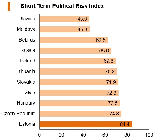 Graph: Estonia short term political risk index