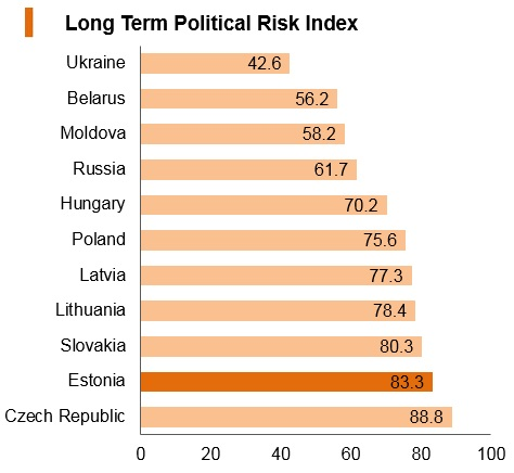 Graph: Estonia long term political risk index