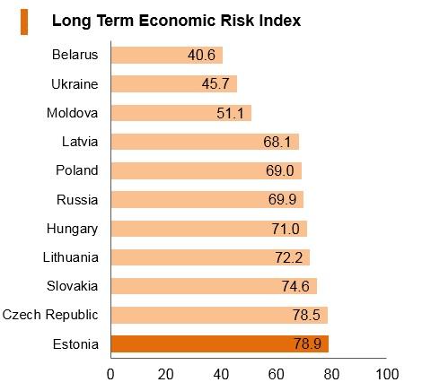 Graph: Estonia long term economic risk index