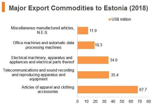 Graph: Major export commodities to Estonia (2018)