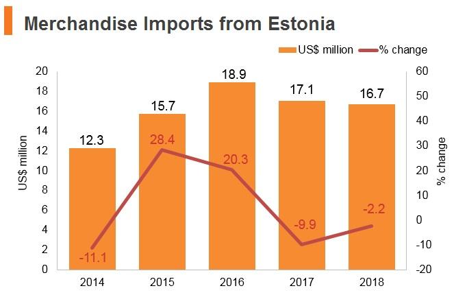 Graph: Merchandise imports from Estonia