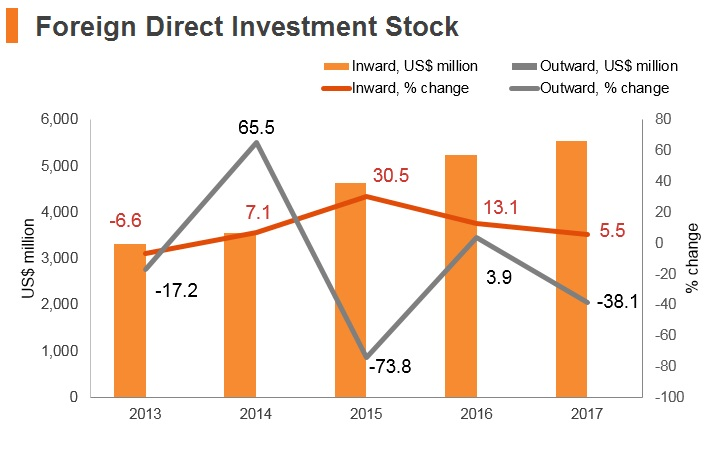 Graph: Kyrgyzstan FDI stock