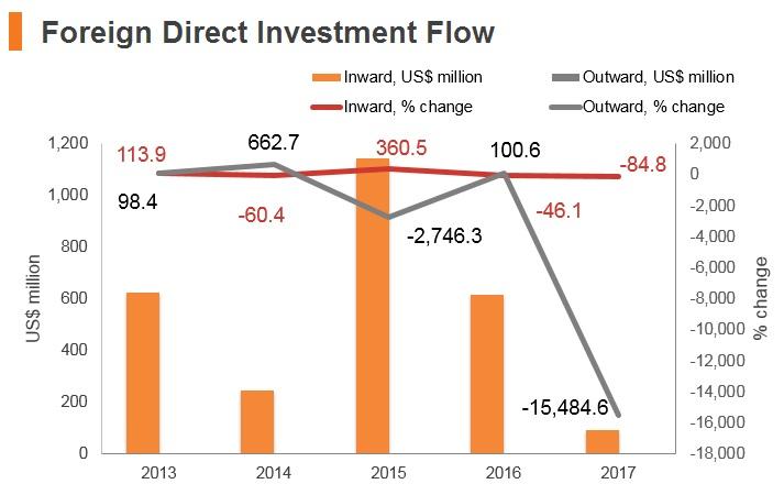 Graph: Kyrgyzstan FDI flow
