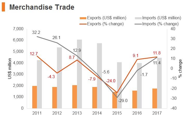Graph: Kyrgyzstan merchandise trade