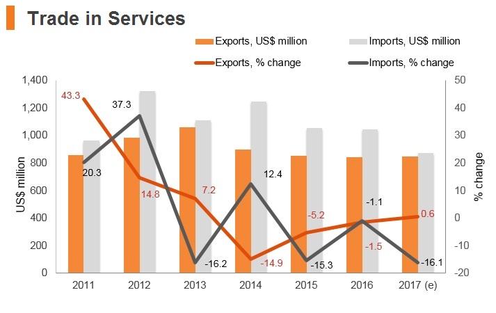 Graph: Kyrgyzstan trade in services