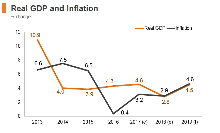 Graph: Kyrgyzstan real GDP and inflation