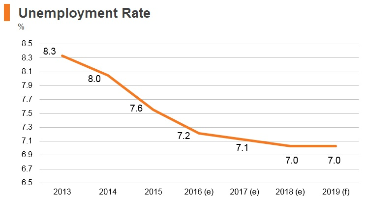 Graph: Kyrgyzstan unemployment rate