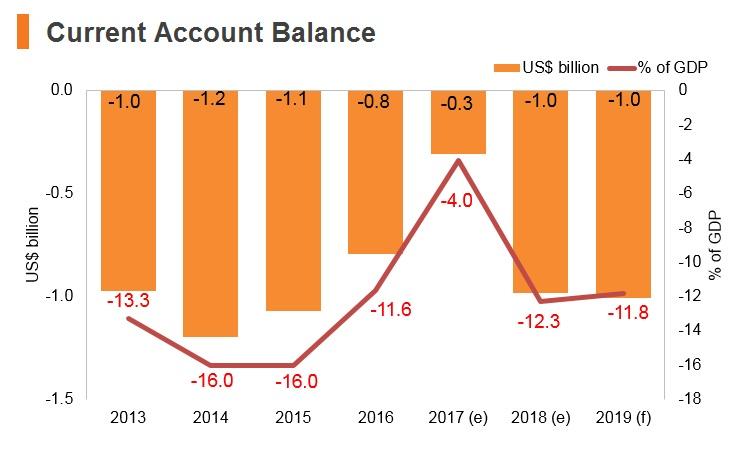 Graph: Kyrgyzstan current account balance