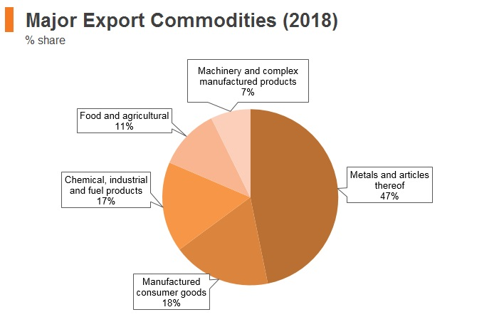 Graph: Kyrgyzstan major export commodities (2018)
