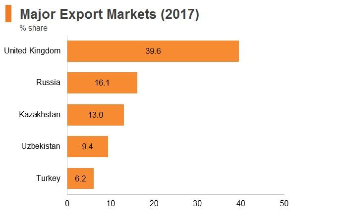 Graph: Kyrgyzstan major export markets (2017)