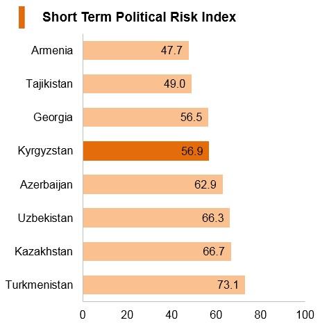 Graph: Kyrgyzstan short term political risk index