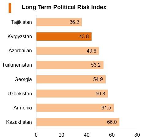Graph: Kyrgyzstan long term political risk index