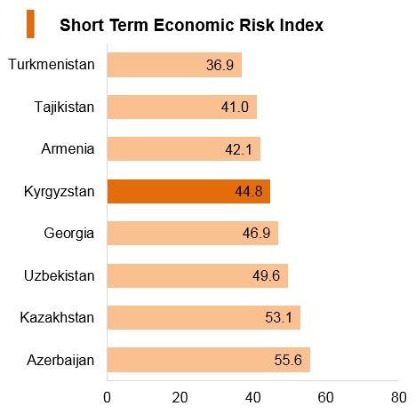 Graph: Kyrgyzstan short term economic risk index