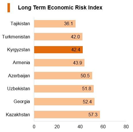 Graph: Kyrgyzstan long term economic risk index