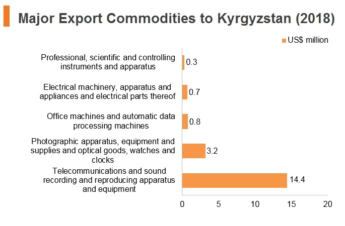 Graph: Major export commodities to Kyrgyzstan (2018)