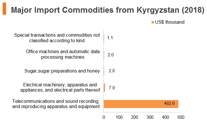 Graph: Major import commodities from Kyrgyzstan (2018)