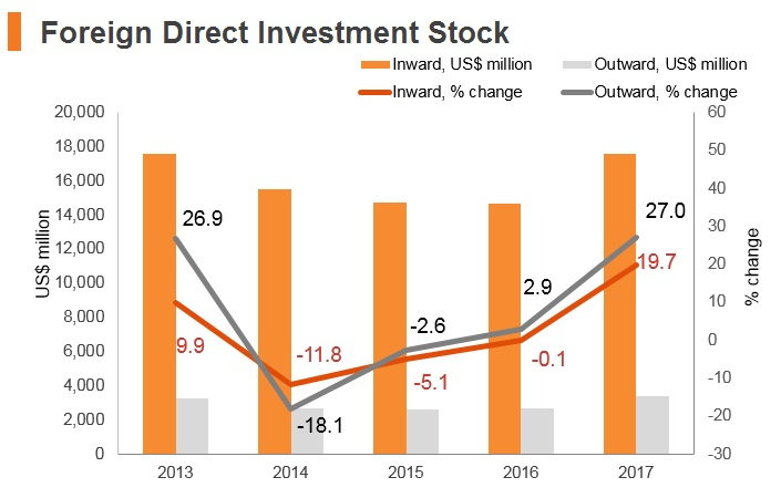 Graph: Lithuania FDI stock