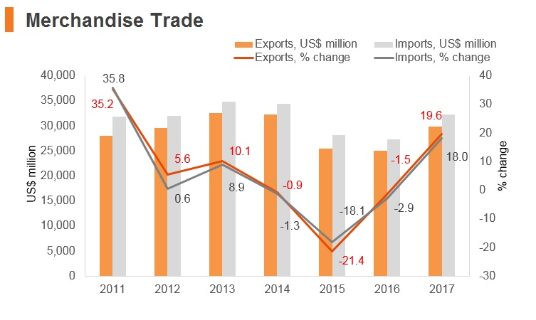 Graph: Lithuania merchandise trade