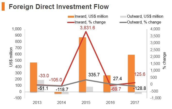 Graph: Lithuania FDI flow