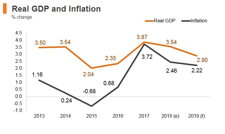 Graph: Lithuania real GDP and inflation