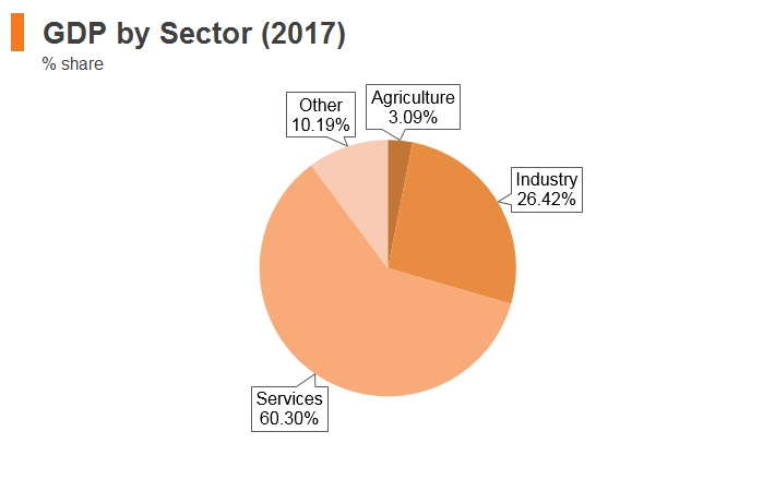 Graph: Lithuania GDP by sector (2017)