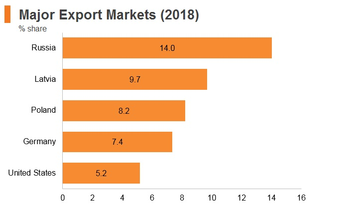 Graph: Lithuania major export markets (2018)