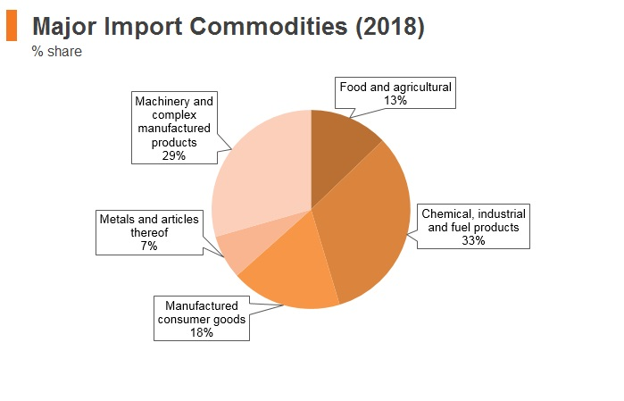 Graph: Lithuania major import commodities (2018)