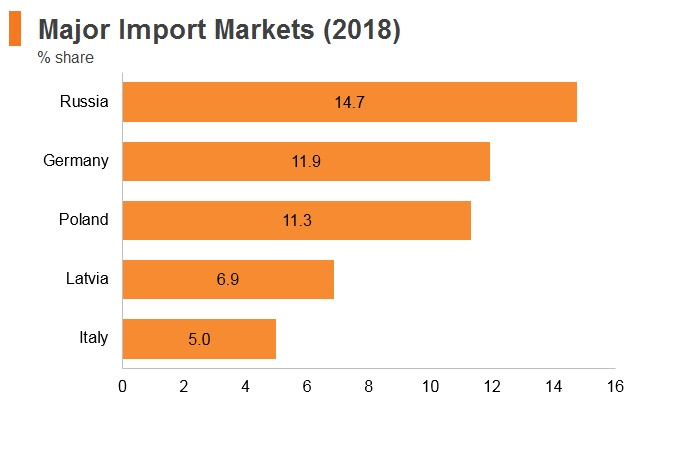 Graph: Lithuania major import markets (2018)