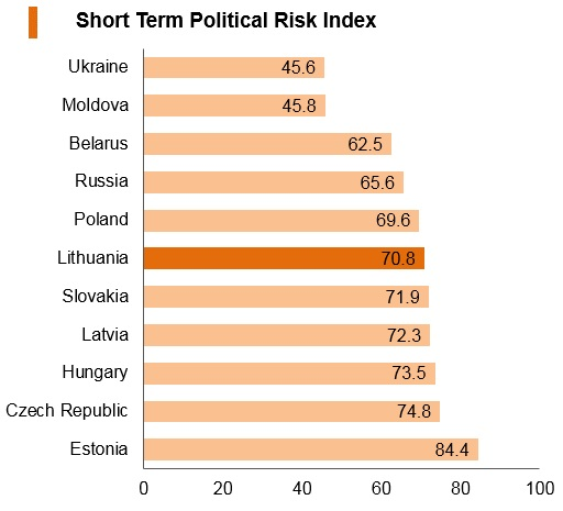 Graph: Lithuania short term political risk index