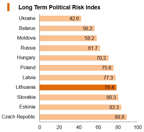 Graph: Lithuania long term political risk index
