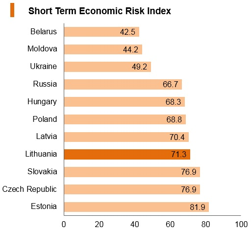 Graph: Lithuania short term economic risk index