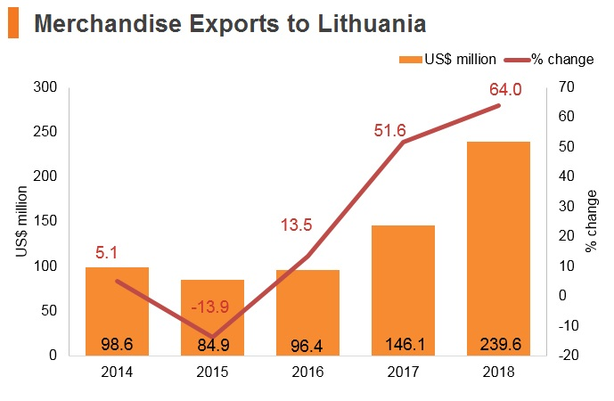 Graph: Merchandise exports to Lithuania