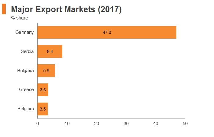 Graph: North Macedonia major export markets (2017)